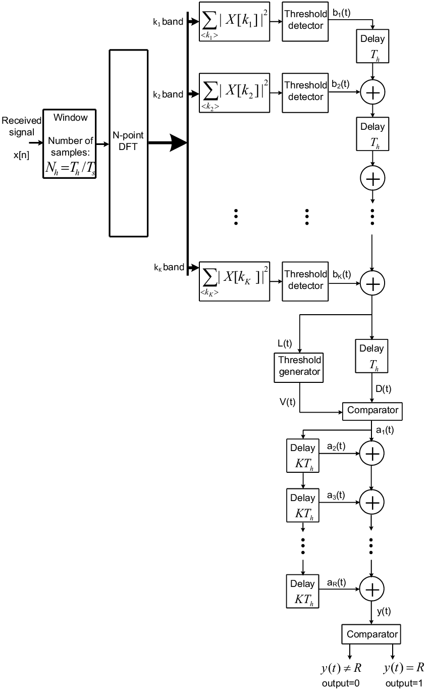 hight resolution of 11 preamble detection system