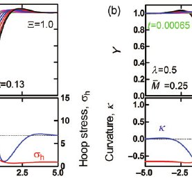 Colour online). Isotropic GB grooving in a bicrystal thin