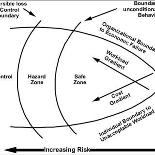 (PDF) Signal detection theory: Enabling work near the edge