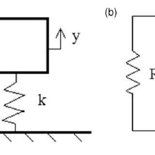 (a) Mass-spring-damper system; (b) RLC electrical circuit