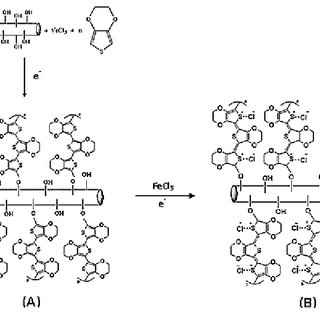 OCVD polymerization and doping mechanism on viscose fiber