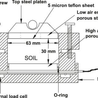 Cutaway cross-section view of the soil shear box (raising
