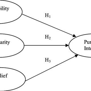 Discover The Arest Framework Pdf