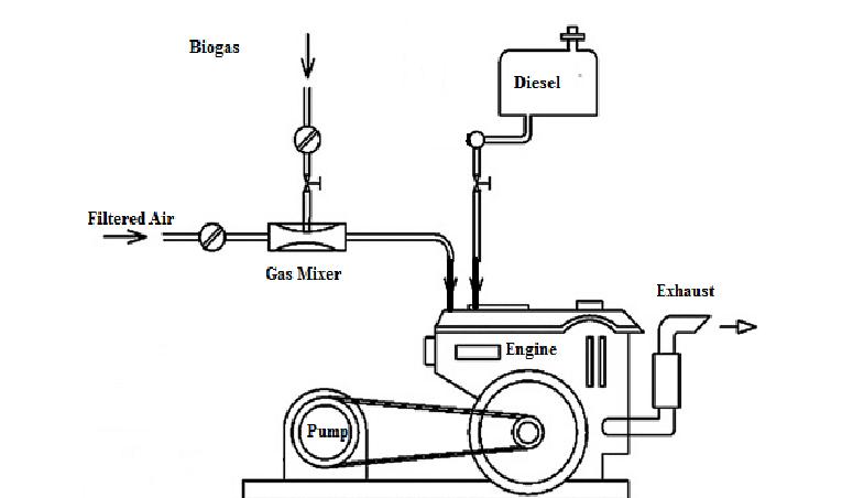 Diesel Engine Dual Fuel (Biogas + diesel) Injection [14