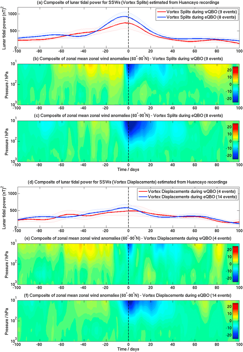 medium resolution of  a composites of the lunar tidal power from huancayo recordings for vortex split ssws during wqbo red line and during eqbo blue line