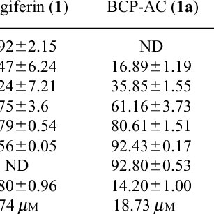 (PDF) Analgesic and Antioxidant Activity of Mangiferin and