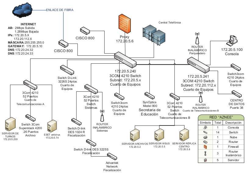 hyundai diagrama de cableado estructurado servidores