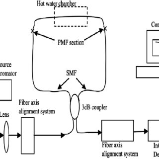 Schematic of insulation arrangement in a transformer. A