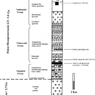 (PDF) Geochemistry of Paleoproterozoic black shales from