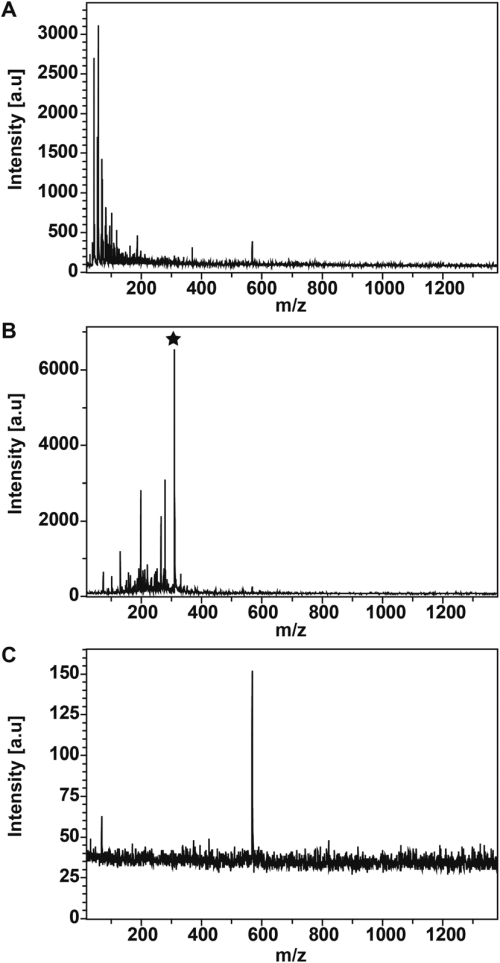 small resolution of saldi mass spectra of methadone mh 310 1000 ng ml 1 on a download scientific diagram