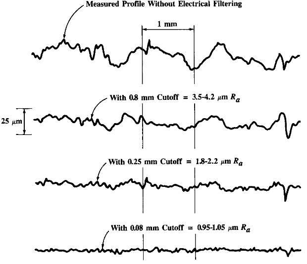 The effect of various cut off values on average roughness