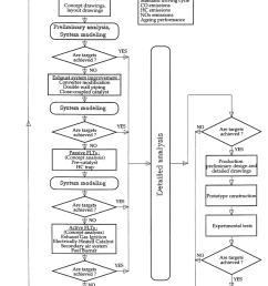 exhaust system optimization methodology flowchart [ 850 x 1235 Pixel ]