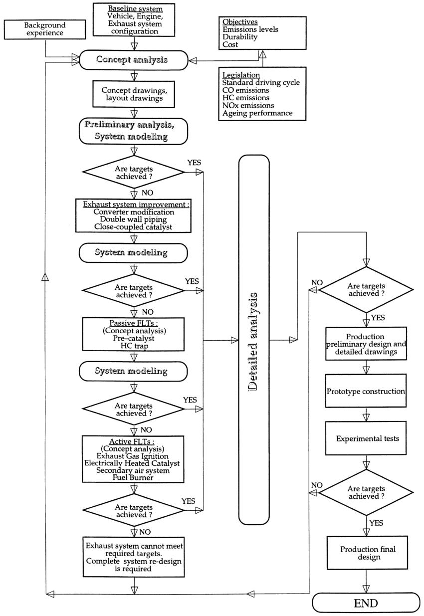 medium resolution of exhaust system optimization methodology flowchart