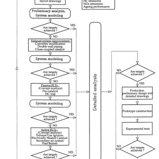 Exhaust system optimization methodology flowchart