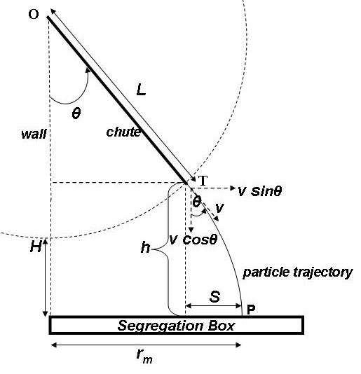 hopper setup diagram 1992 honda prelude headlight wiring top front view of a quasi 2d chute showing model download scientific