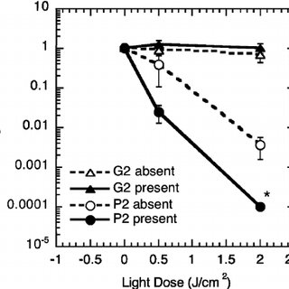 Stern–Volmer oxygen phosphorescence quenching plots for