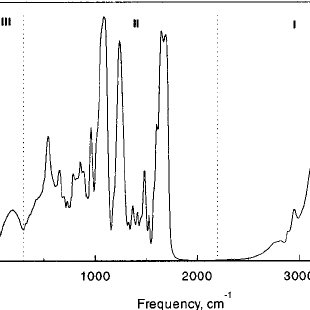 Transmission spectra of calf thymus ͑ CT ͒ DNA