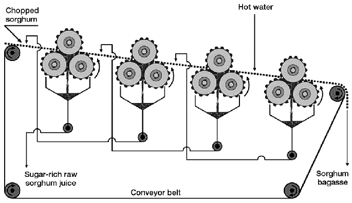 Schematic diagram of the roller-mill juice extraction