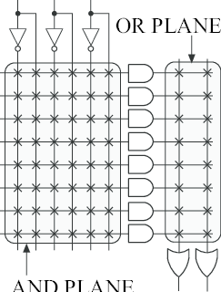 Example of a Programmable Logic Array (PLA) with 3 inputs
