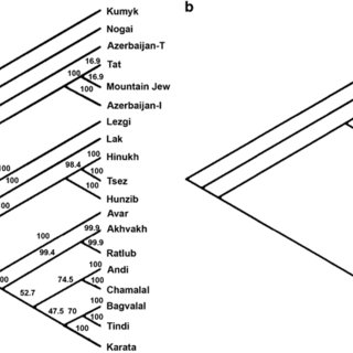 (PDF) Coevolution of genes and languages and high levels