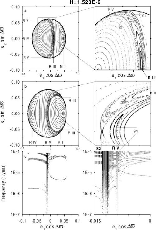 small resolution of  a surfaces of section of neptune b surfaces of section of uranus download scientific diagram