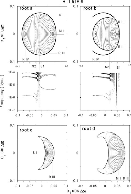 small resolution of  a uranus sections and spectral maps over energy level i top surfaces