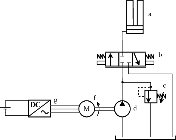 Schematic of a battery powered electro hydraulic forklift