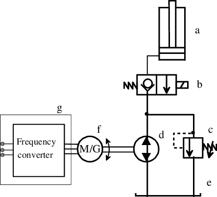 Electric and hydraulic circuits of the main lift function