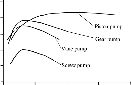 Comparison curves of power efficiencies for different