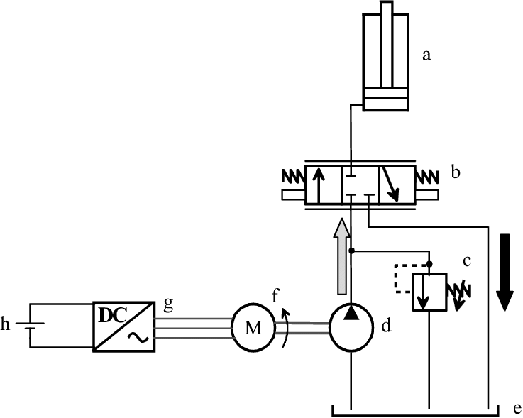 1: Conventional electro-hydraulic circuit of the main lift