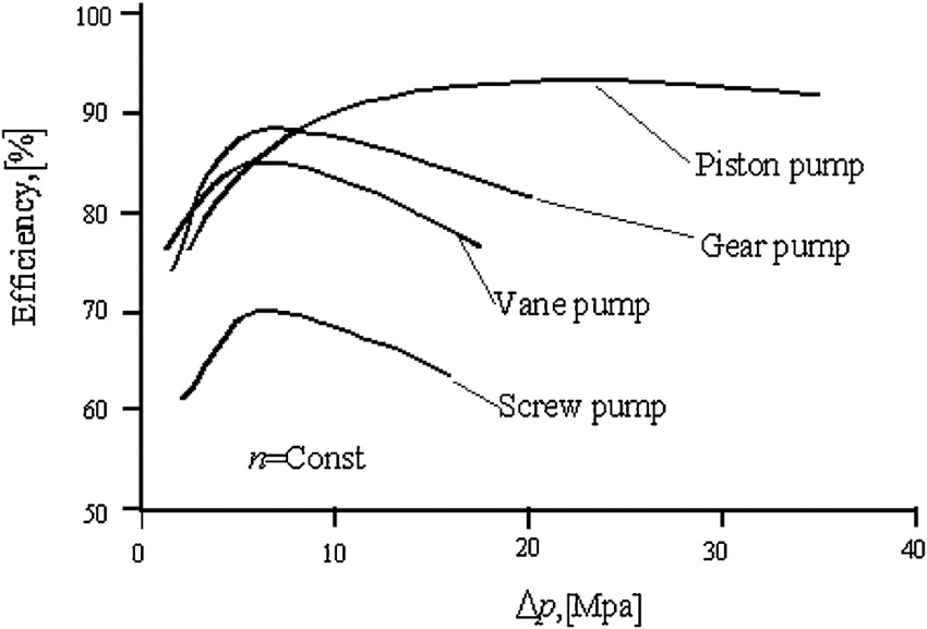Efficiency chart of different hydraulic pump types [28