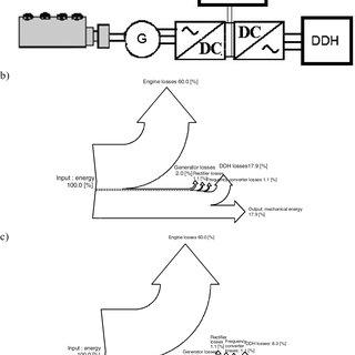 (a) Schematics of hybrid powertrain with a DDH, (b) Sankey