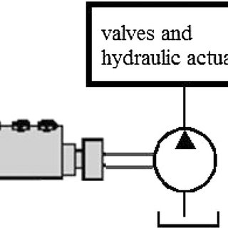 (a) Schematic of an electric powertrain with conventional