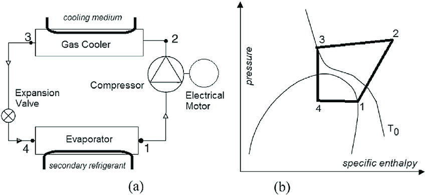 e Flow diagram (a) and thermodynamic cycle (b) of a one