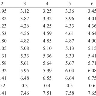 Finney's table for transformation of percentage of