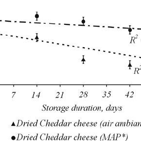 (PDF) Physical-chemical and sensory characteristics of