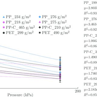 (PDF) Influence of Pressure on Water Permeability and