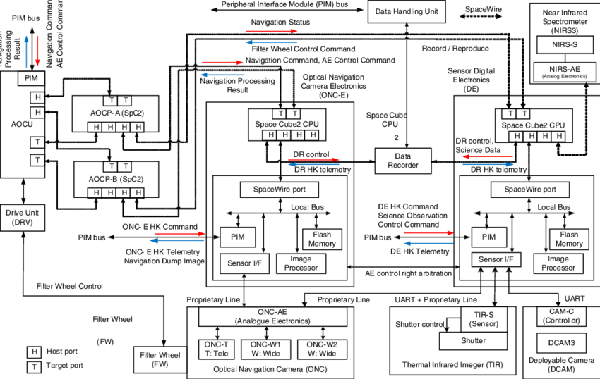 The block diagram of attitude and orbit control subsystem