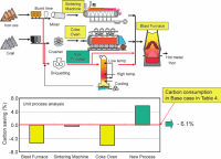 Process flow for the CIC production and charging method in ...