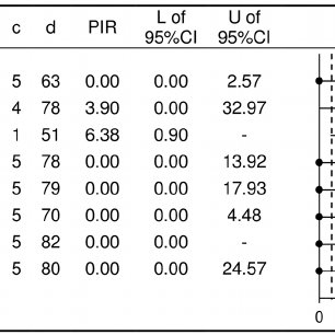 Calculation of proportional impairment ratio for objective
