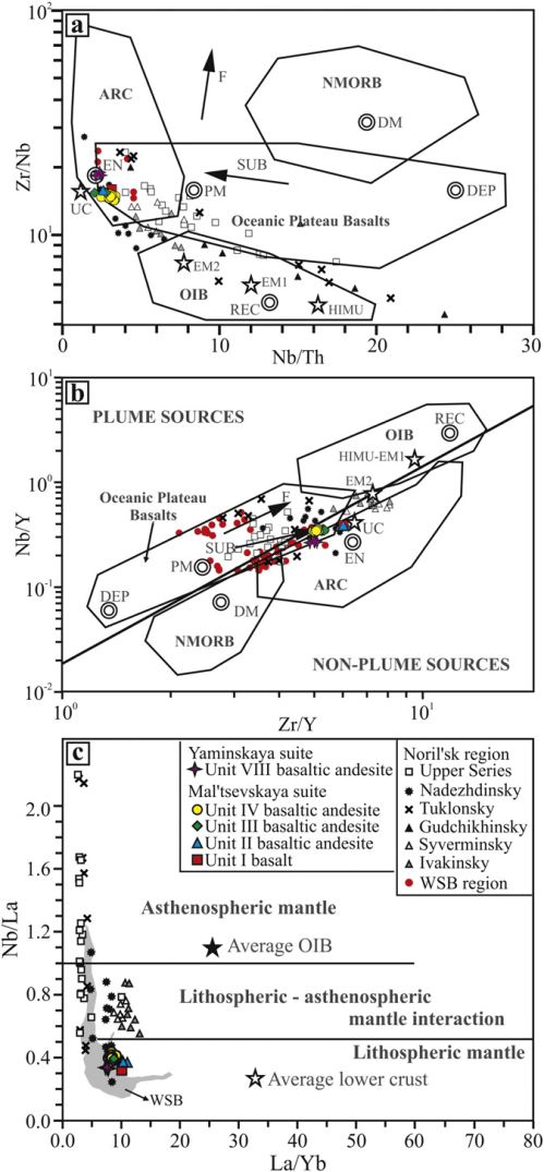 small resolution of diagram to identify the mantle compositional components for the download scientific diagram
