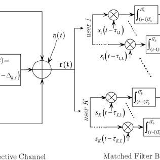 Baseband DS/CDMA Block Diagram, detaching the asynchronous