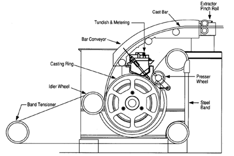 Schematic diagram of casting wheel, SCR technology of