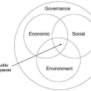 (PDF) Sustainability in the mining industry: an evaluation