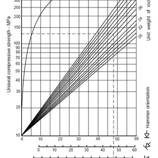 Schmidt Hammer Test JCS estimation chart showing