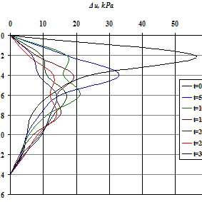 (PDF) Study of the Excess Pore Water Pressure in Two Different Clay Soil Layers