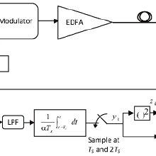 Transmitter and receiver block diagram for hybrid 2BPSK