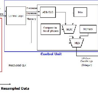 (PDF) Design and Implementation of CDR and SerDes for High