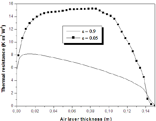Thermal resistance as a function of the air cavity