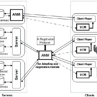 (PDF) NAC: A Basic Core for the Adaptation and Negotiation
